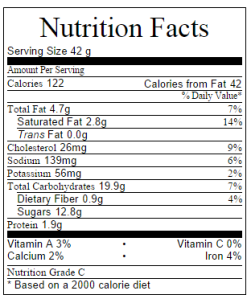 Nutrition Information for Cupcakes